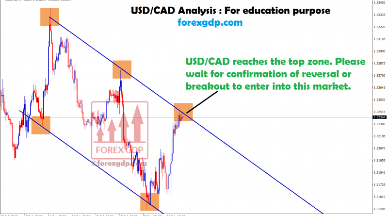 waiting for reversal or breakout in usd/cad
