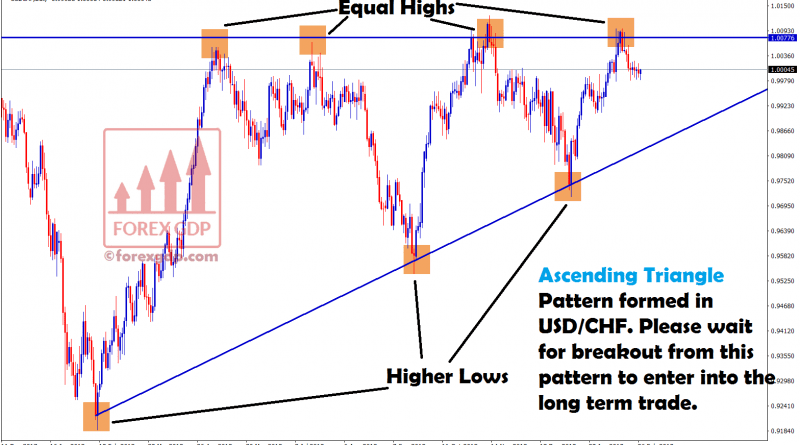 waiting for breakout to enter into long term trade in usd chf