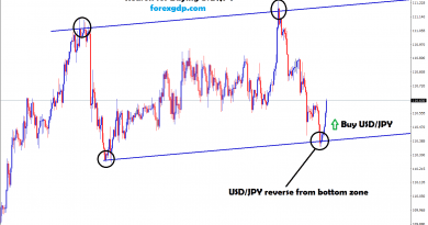 usd jpy reverse from the bottom zone in H1 chart