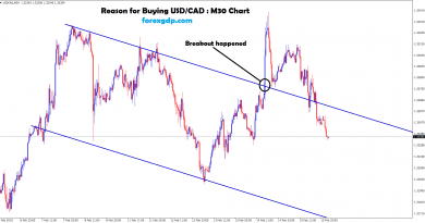 usd/cad breakout happened and retested the level and moving down