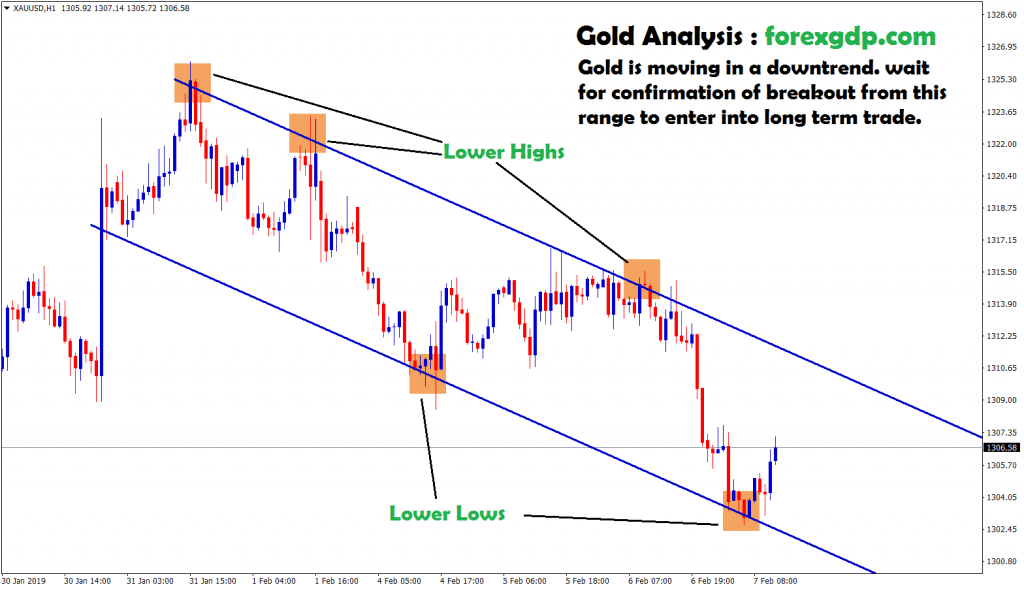 gold forms lower highs and lower lows