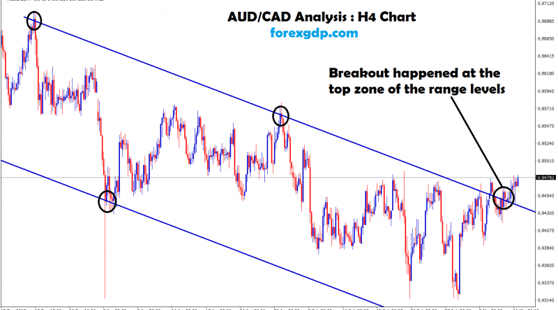 aud cad broken the top of the downtrend channel