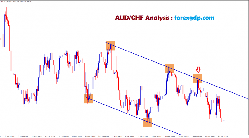 aud chf moving between the channel