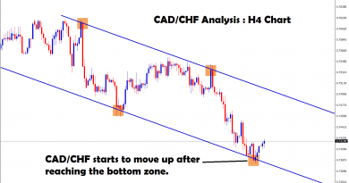 after reaching the bottom zone cad/chf starts to move up