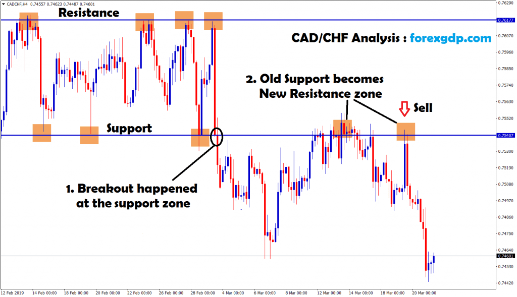 cad chf old support new resistance in h4 chart