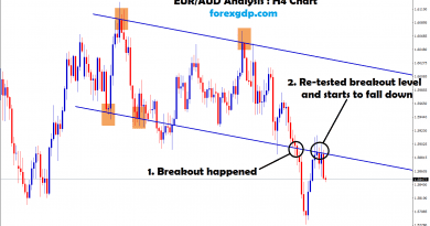 eur/aud re-tested the breakout level and starts to fall down