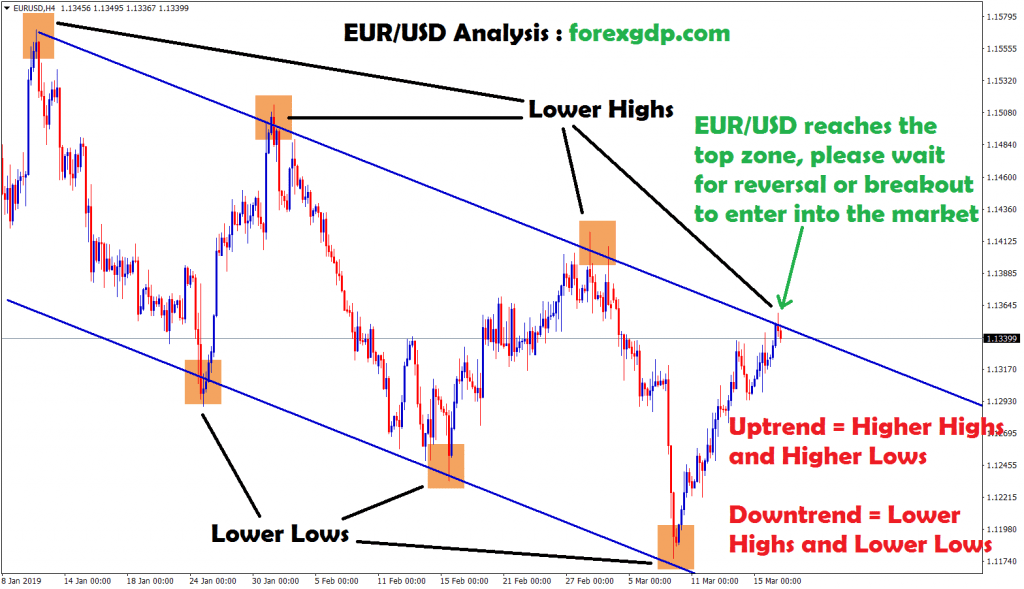 eur usd reaches the top zone waiting for reversal or breakout