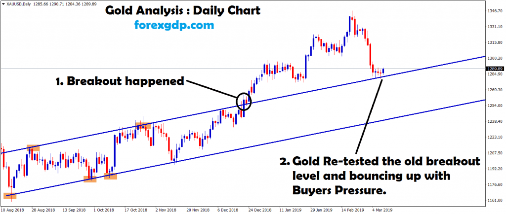 gold breakout and re-tested the breakout level