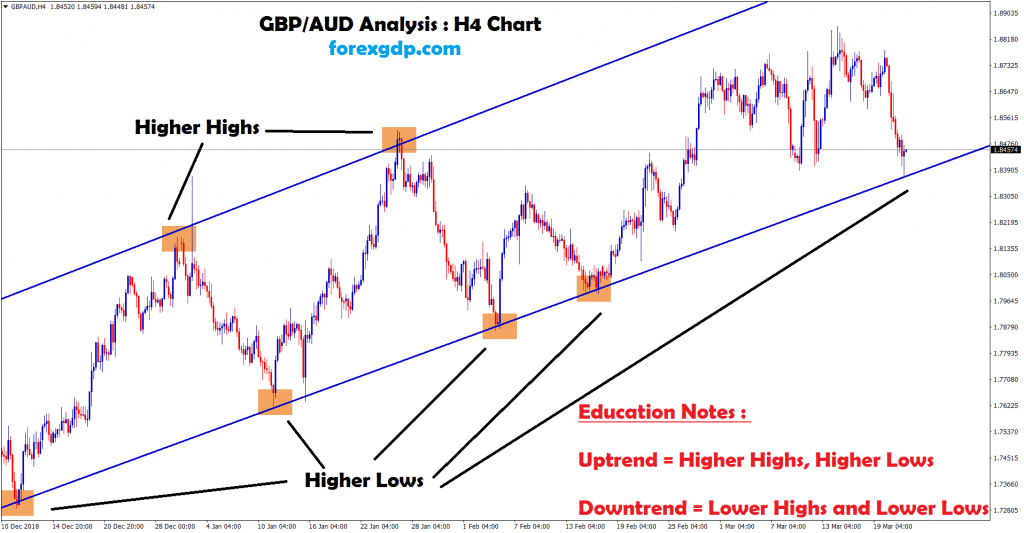 gbp aud moving between the uptrend