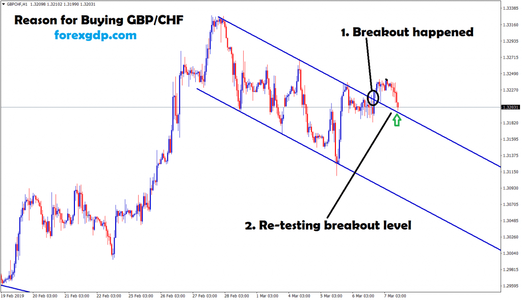 gbp chf breakout and re-test trading pattern