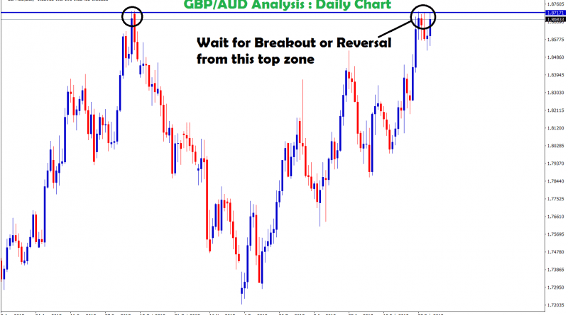 gbp usd touched the top zone in daily chart
