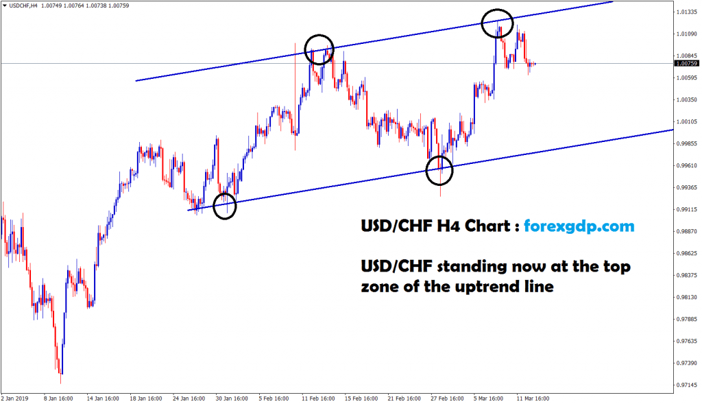 usd chf standing at the top zone of the uptrend line