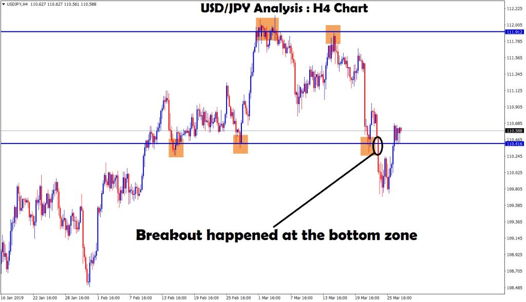 usd jpy broken the bottom zone in H4 chart