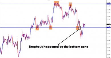 usd jpy broken the bottom zone in H4 chart