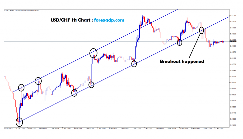 usd/chf broken the uptrend channel in H1 chart