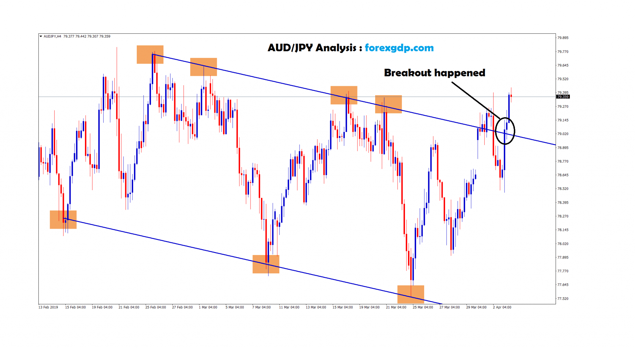 breakout happened at the top zone in aud/jpy