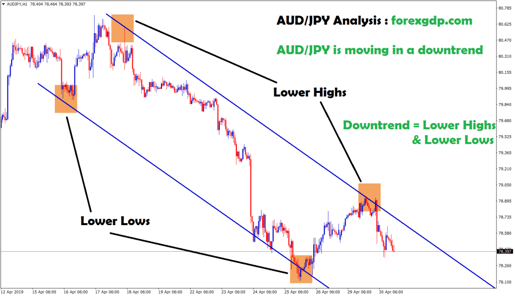 aud/jpy moving in an downtrend in H1 chart