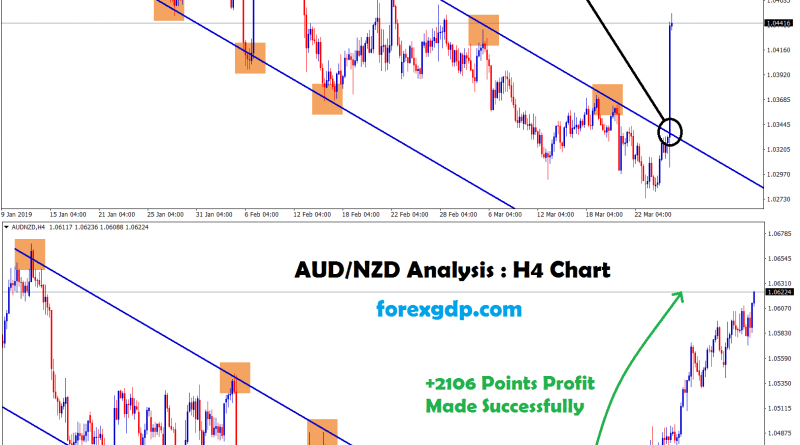 aud/nzd broken the top zone of the downtrend and moving up