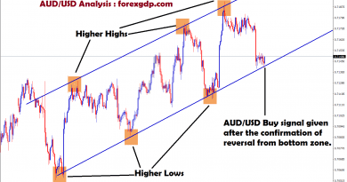 reversal confirmed from the bottom,buy signal given in aud/usd