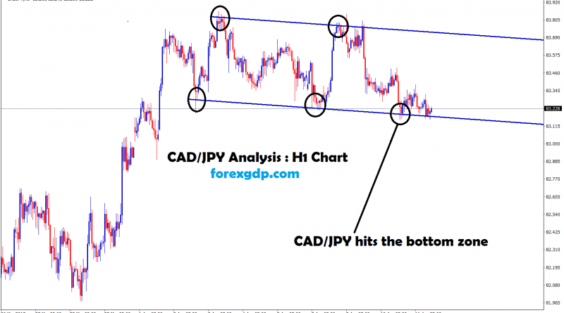 cad jpy hits the bottom zone in 1hr chart