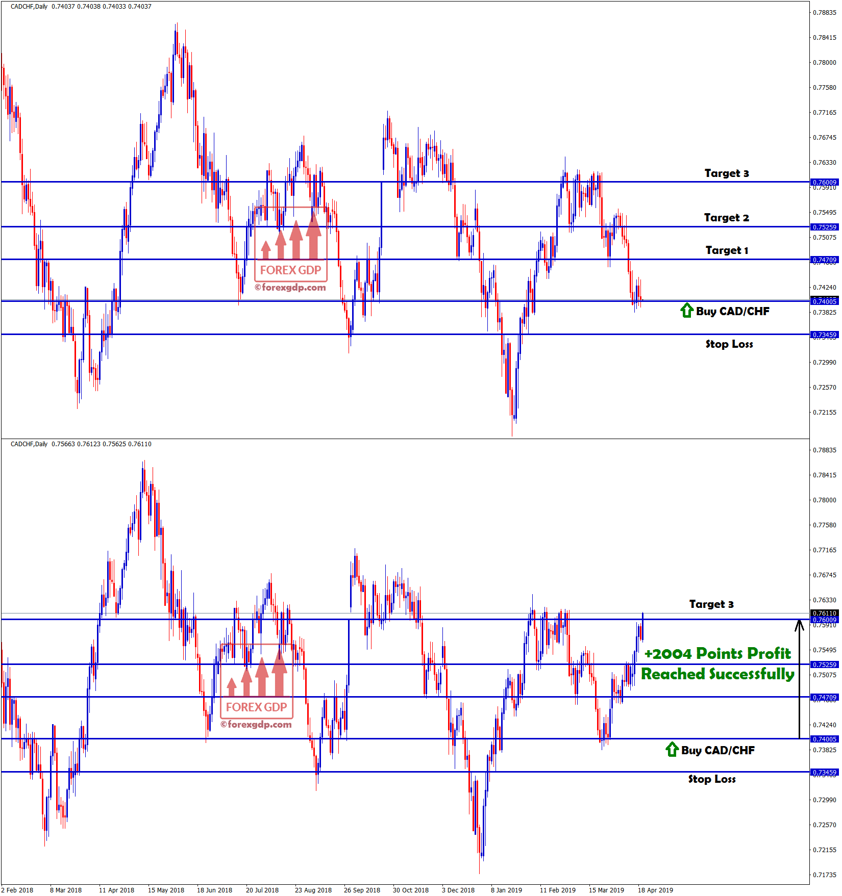 target 3 hits in cad/chf with +2004 points profit