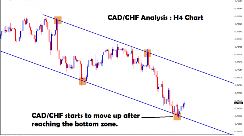 after reaching the bottom zone cads/chf starts to move up
