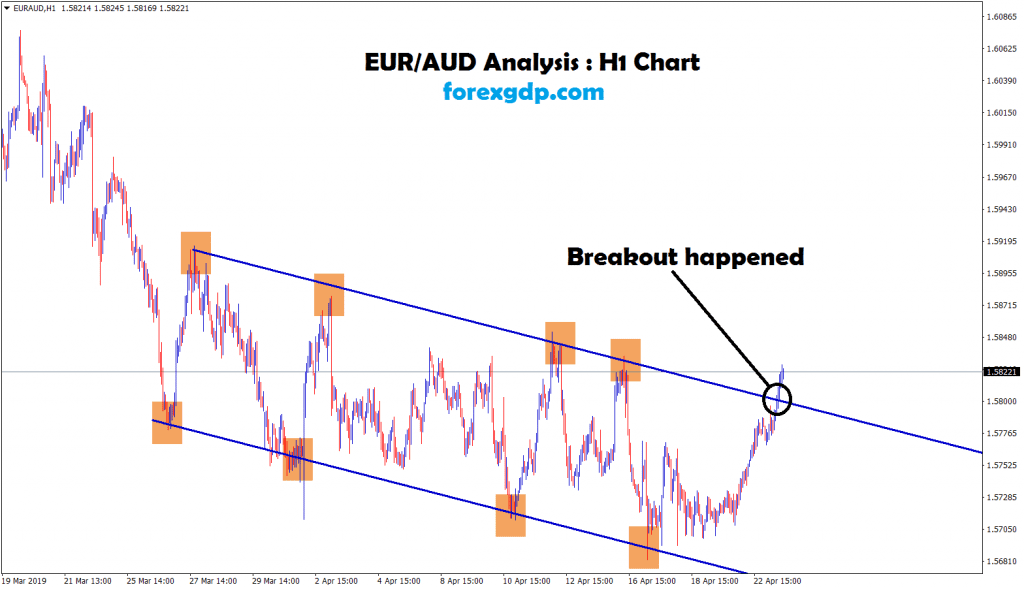 eur/aud breakout happened at the top