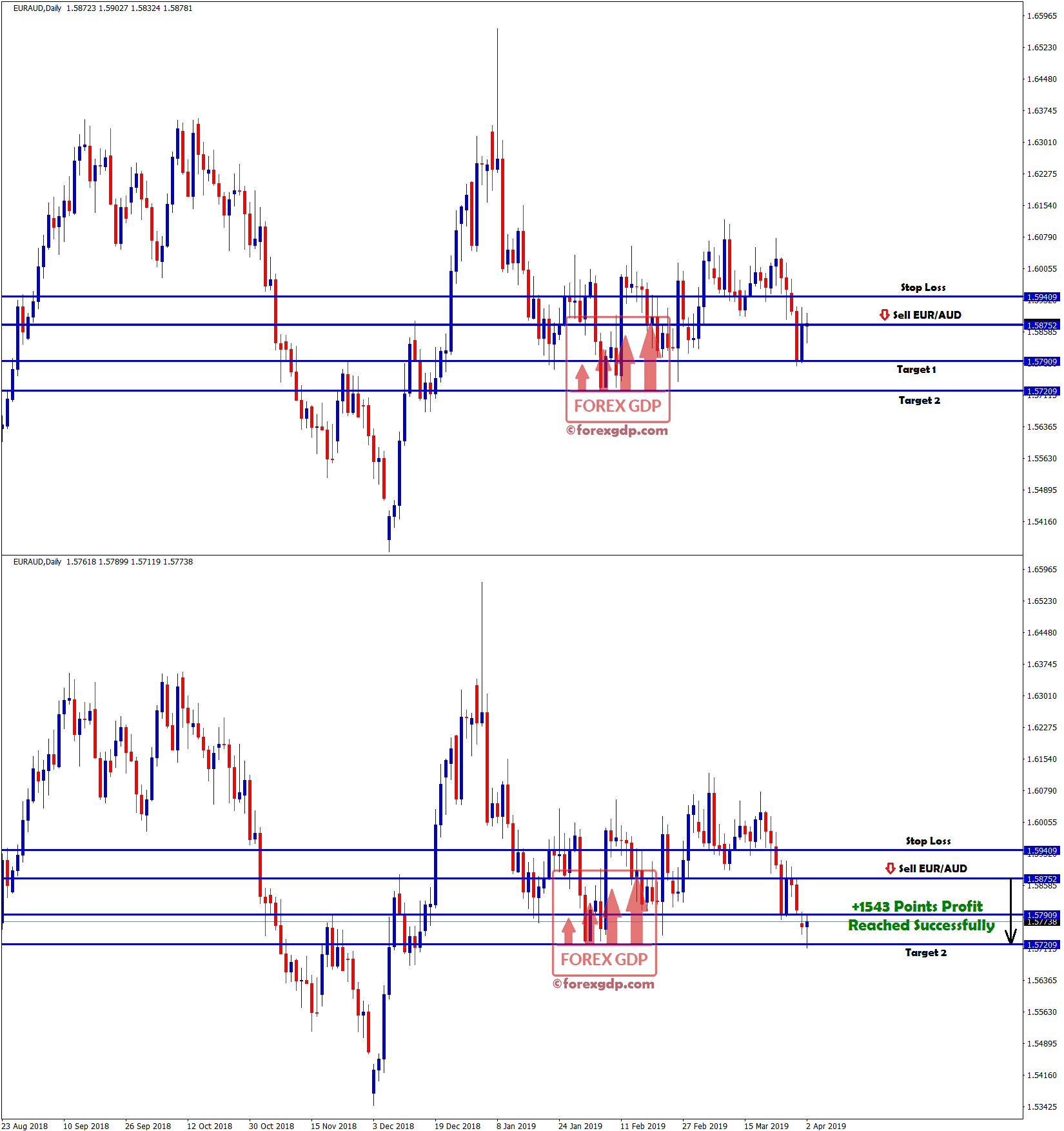 eur/aud sell signal hit the target 2 in daily chart