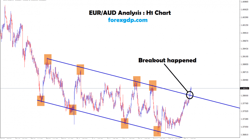 breakout happened at the top zone in eur/aud