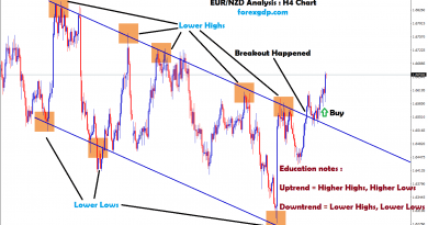 eur/nzd moving in an downtrend in H4 chart