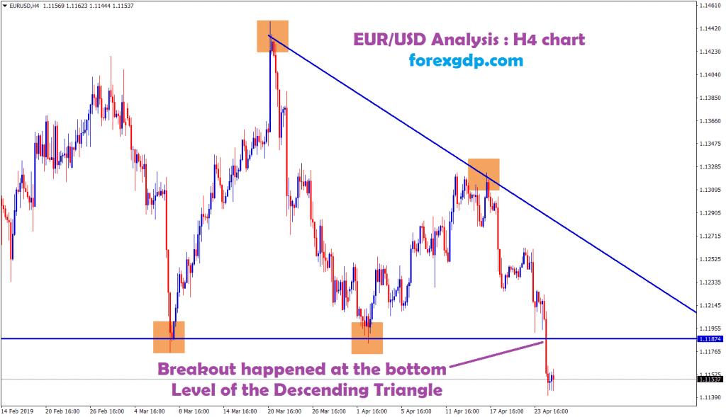 eur/usd broken the descending triangle pattern