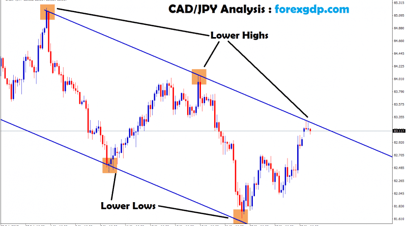 forex cad/jpy moving in an downtrend