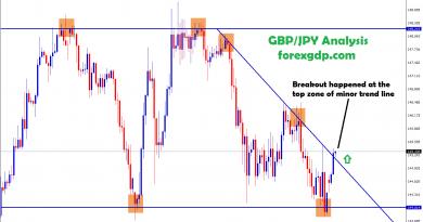 gbp jpy broken the minor trend line