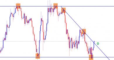 gbpjpy broken the minor trend line