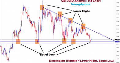 gbp/usd formed equal lows, lower highs in H4 chart