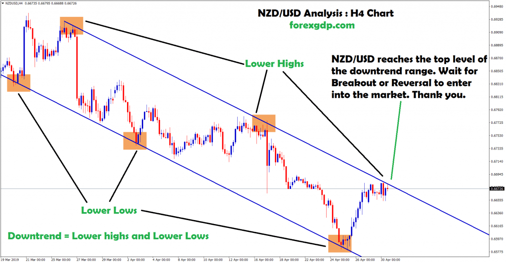 waiting to enter into the market in nzd/usd