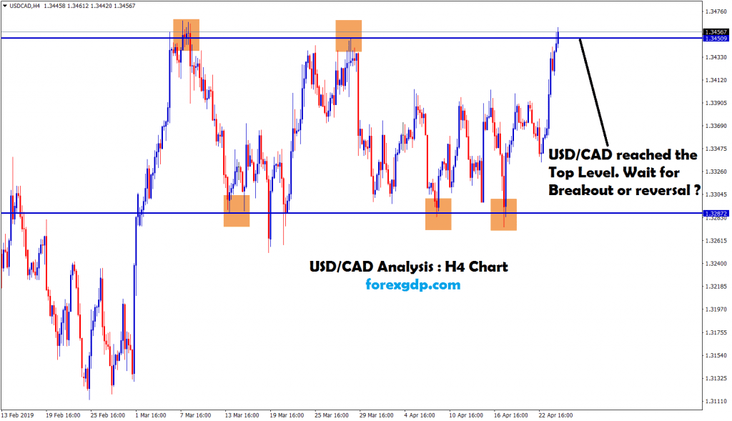 usd/cad waiting for breakout or reversal in h4 chart