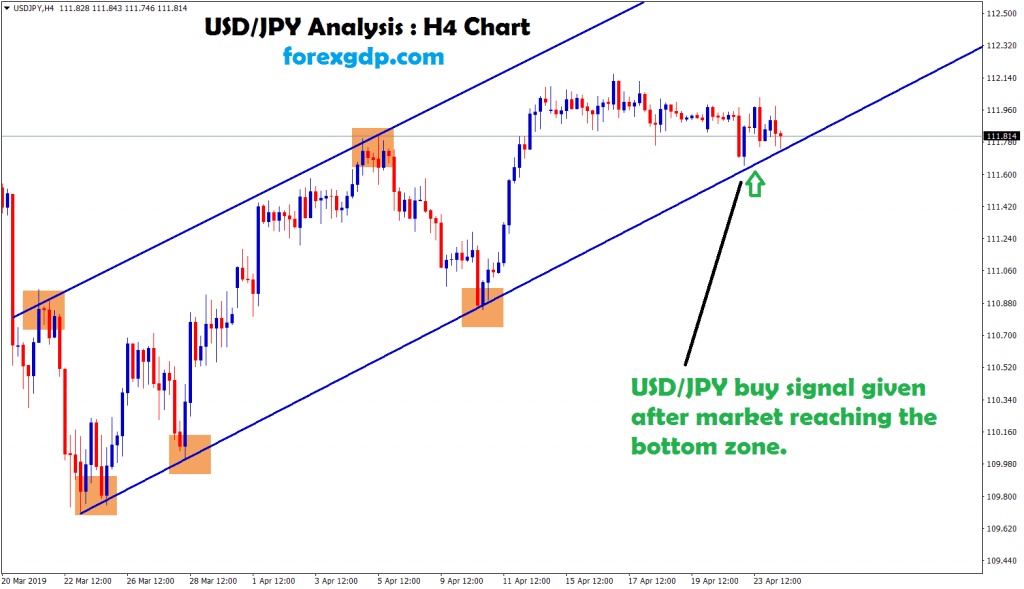 usd/jpy moving in an uptrend and hits the bottom zone