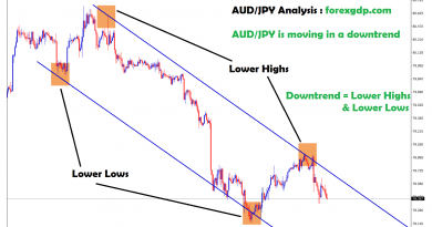 forming lower highs and lower lows in aud/jpy