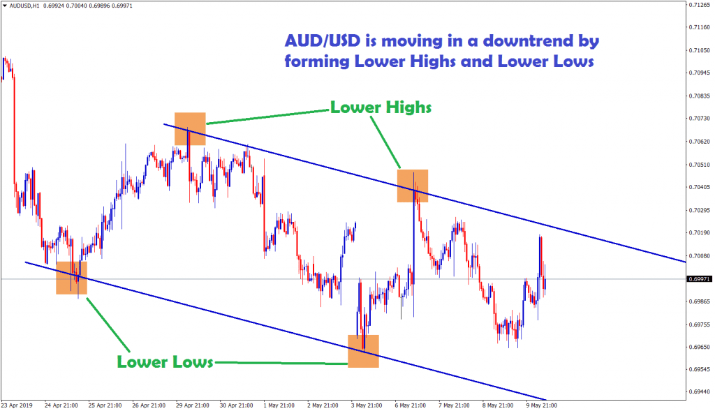 aud/usd forms lower highs and lower lows