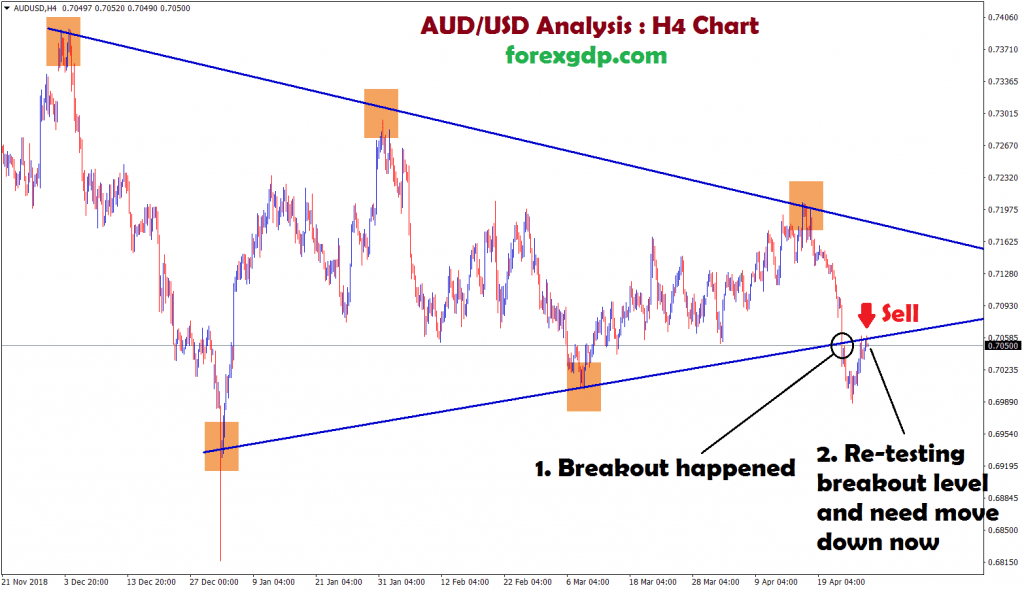 sell aud usd it broken and re-tested the same level and moving down