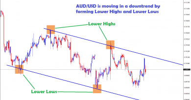 aud/usd is moving in an downtrend by forming lower highs,lows