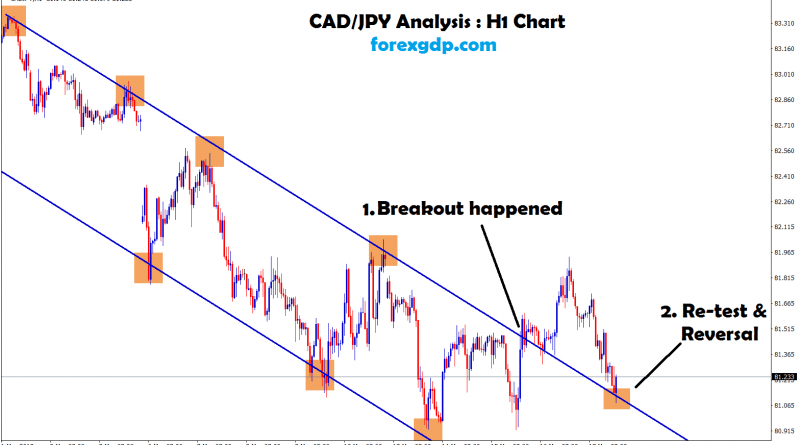 after breakout re-test and reversal happened in cad/jpy