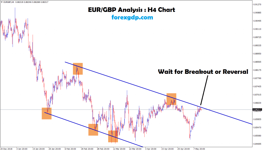 EUR GBP waiting for breakout or reversal in H 4 chart