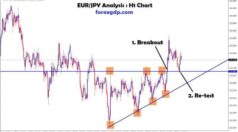 eur/jpy breakout & reversal strategy