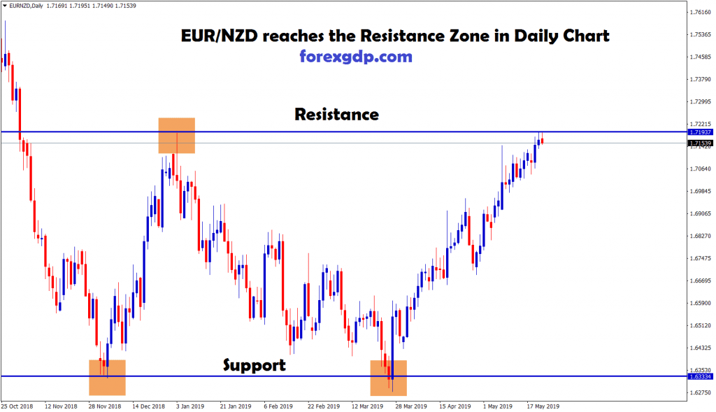 eur/nzd reached the resistance level