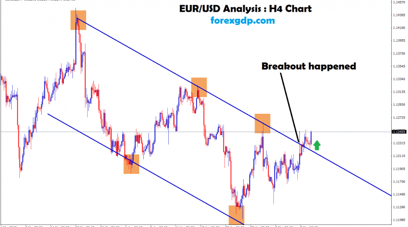 eur/usd moving in an downtrend