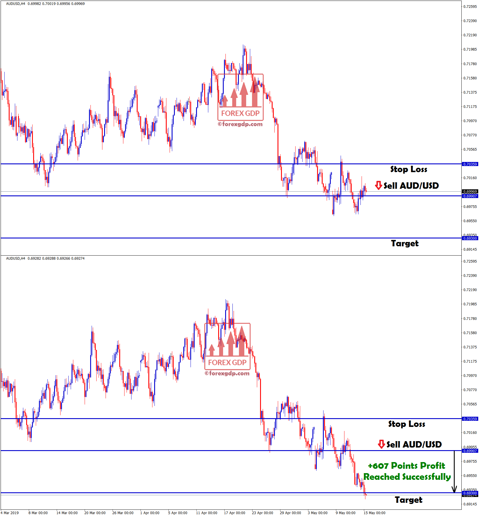 first target hit in aud usd with +607 points
