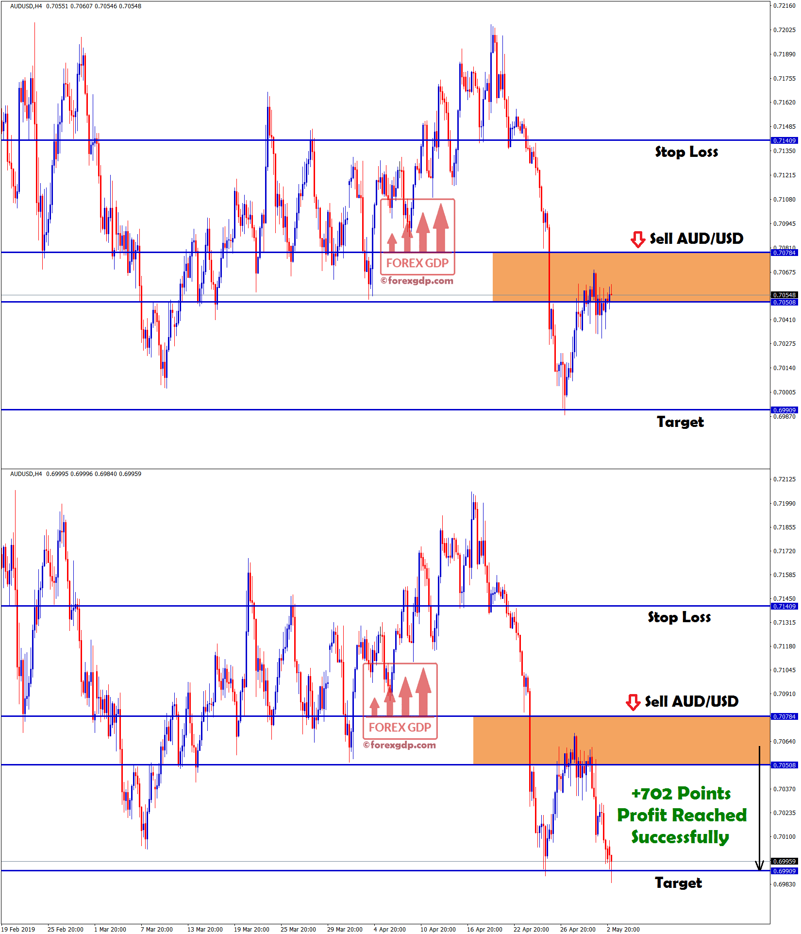 ForexGDP Signal reached target in aud/usd