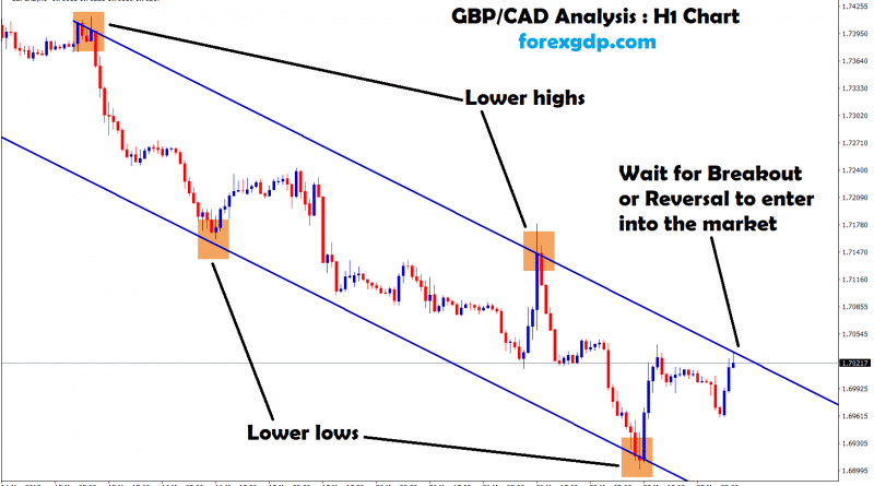 forex gbp cad waiting for breakout or reversal